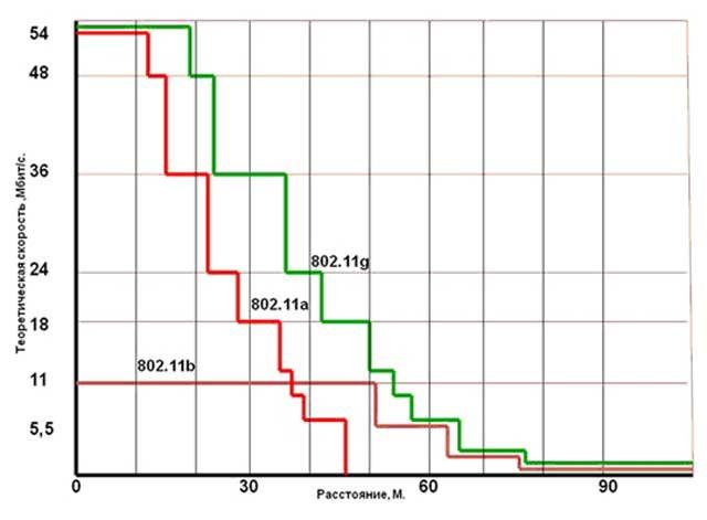 Теоретическая скорость интернета в зависимости от расстояния до роутера